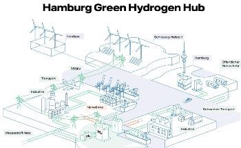 Hamburg Power Plant to be Converted into Mega-Electrolyser for Green Hydrogen