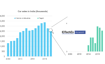 Tesla in India: Boost in a Country with Low Appetite for Electric Cars, Reports IDTechEx