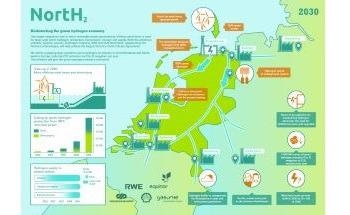 Royal HaskoningDHV to Support Europe's Largest Green Hydrogen Project NortH2 with Environmental Consultancy