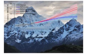 Tibetan Plateau may Warm Faster in Future than Projected by Climate Models