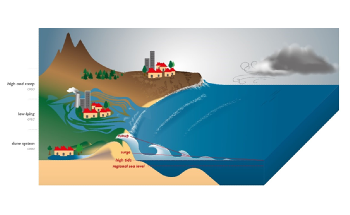 Coastal Overtopping can Significantly Accelerate Under More Severe Global Warming