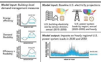 Better Building Management Could Help Enhance Efficiency, Flexibility of Electric Grid