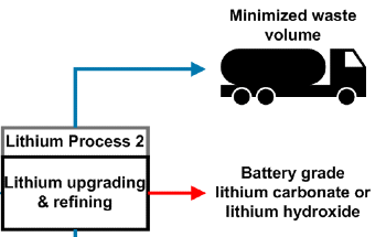 99.9% Purity of Battery-Grade Lithium Hydroxide from Wastewater